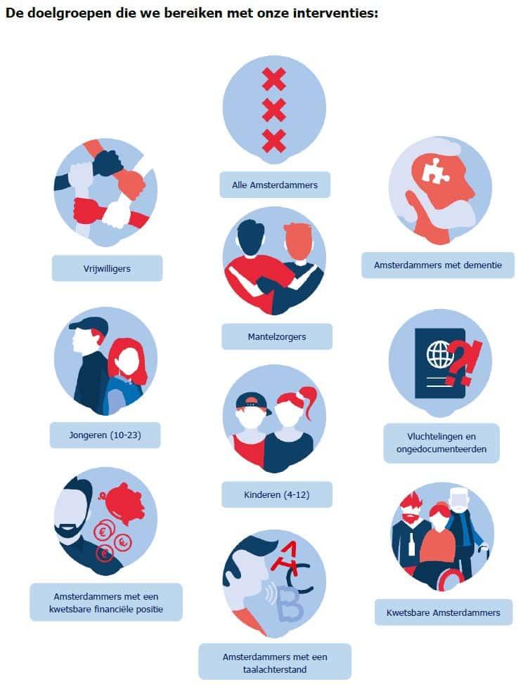 Doelgroepen-Sociale-Interventies-Combiwel-Buurtwerk-2020