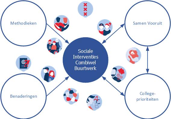 Schema-Sociale-Interventies-Combiwel-Buurtwerk-2